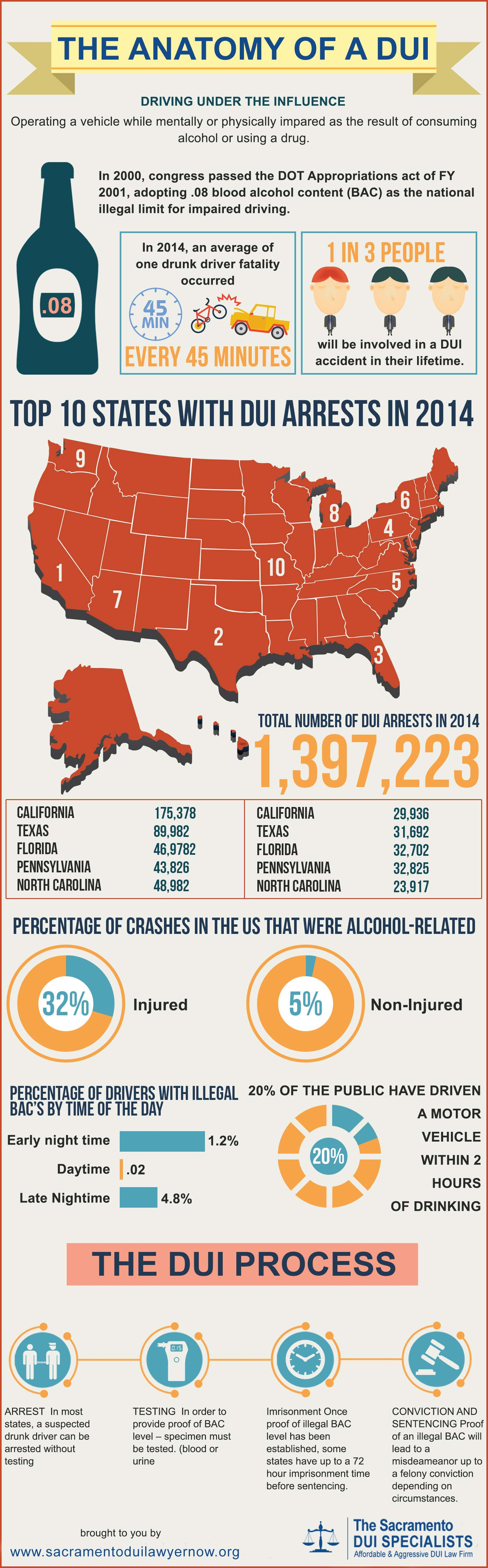 Inforgraphic: DUI Anatomy And Facts